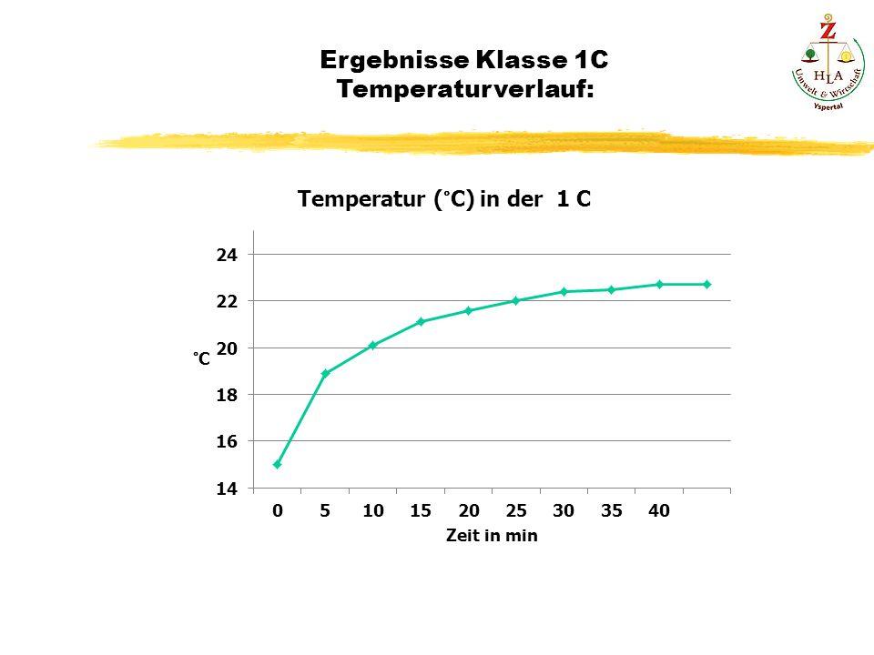 Ergebnisse Klasse 1C Temperaturverlauf: