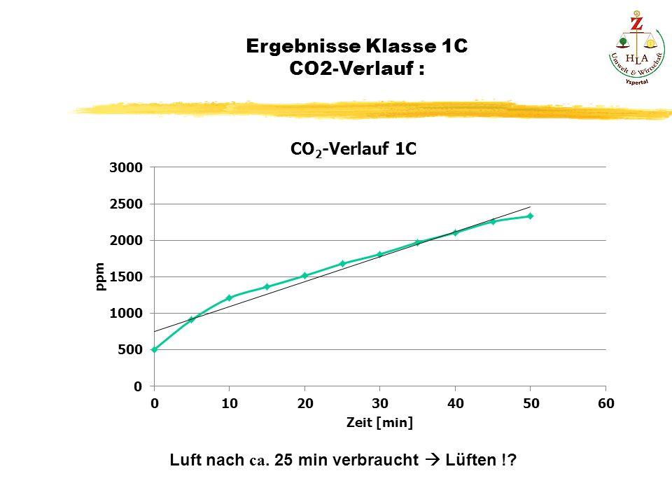 Ergebnisse Klasse 1C CO2-Verlauf : Luft nach ca. 25 min verbraucht Lüften !?