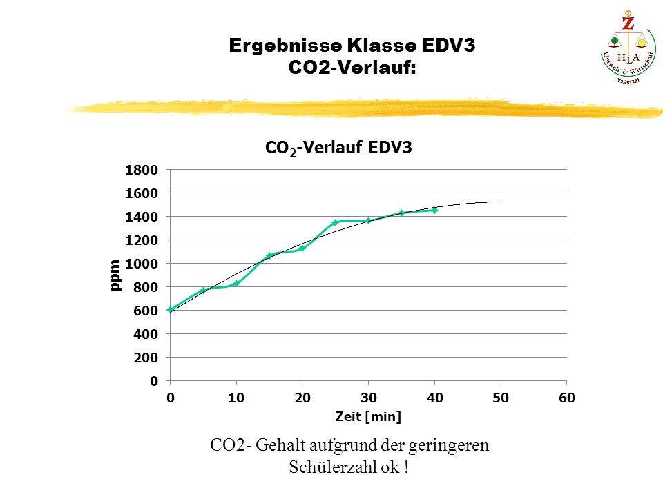 Ergebnisse Klasse EDV3 CO2-Verlauf: CO2- Gehalt aufgrund der geringeren Schülerzahl ok !