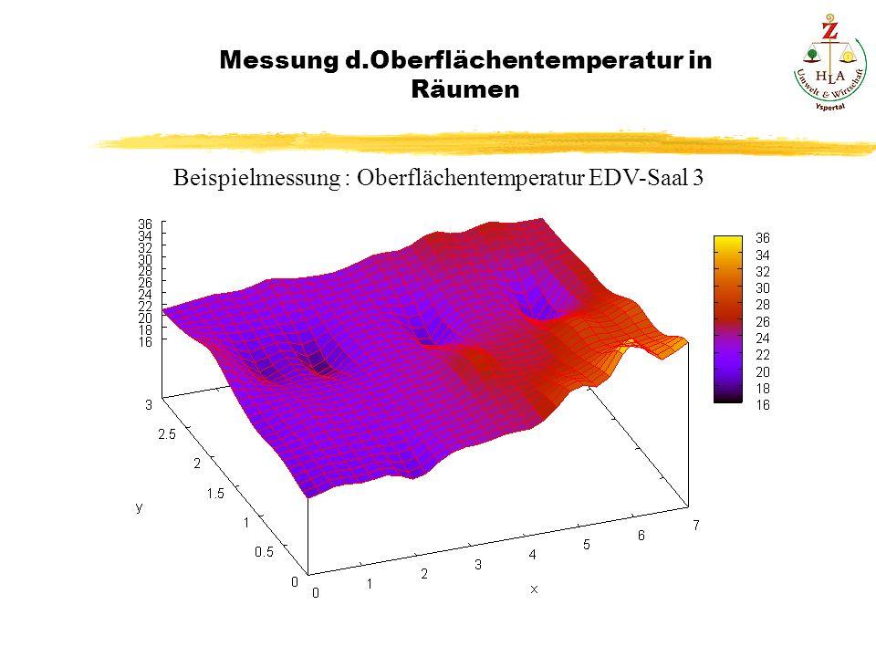 Messung d.Oberflächentemperatur in Räumen Beispielmessung : Oberflächentemperatur EDV-Saal 3