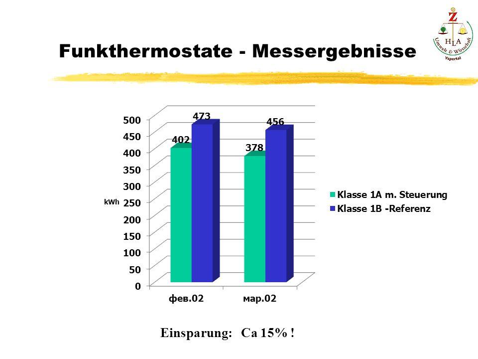 Funkthermostate - Messergebnisse Einsparung: Ca 15% !