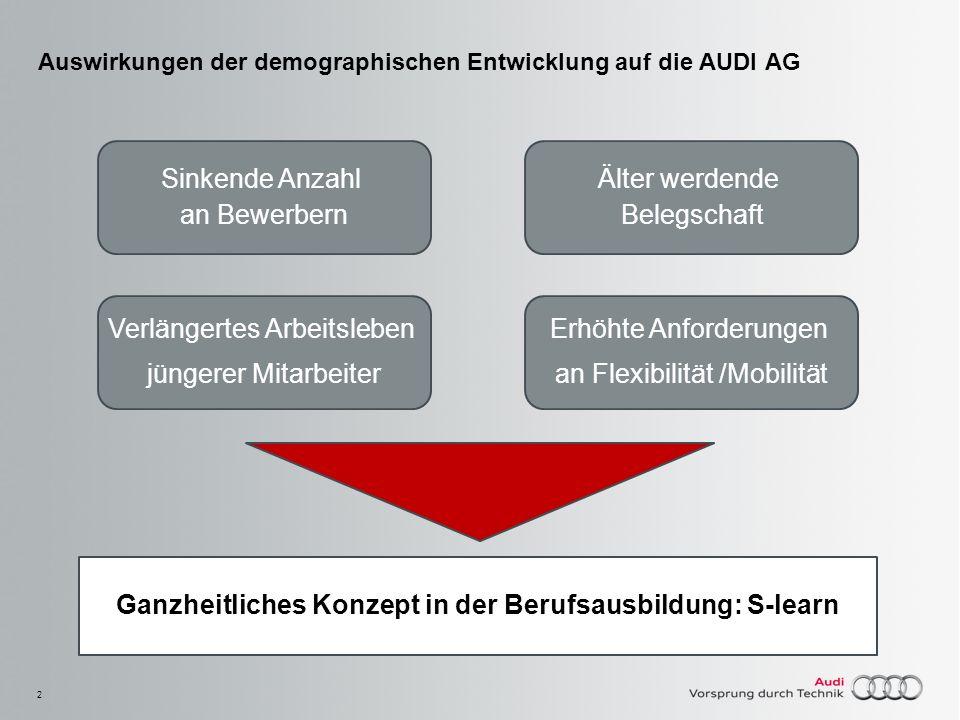 2 Auswirkungen der demographischen Entwicklung auf die AUDI AG Älter werdende Belegschaft Verlängertes Arbeitsleben jüngerer Mitarbeiter Sinkende Anza
