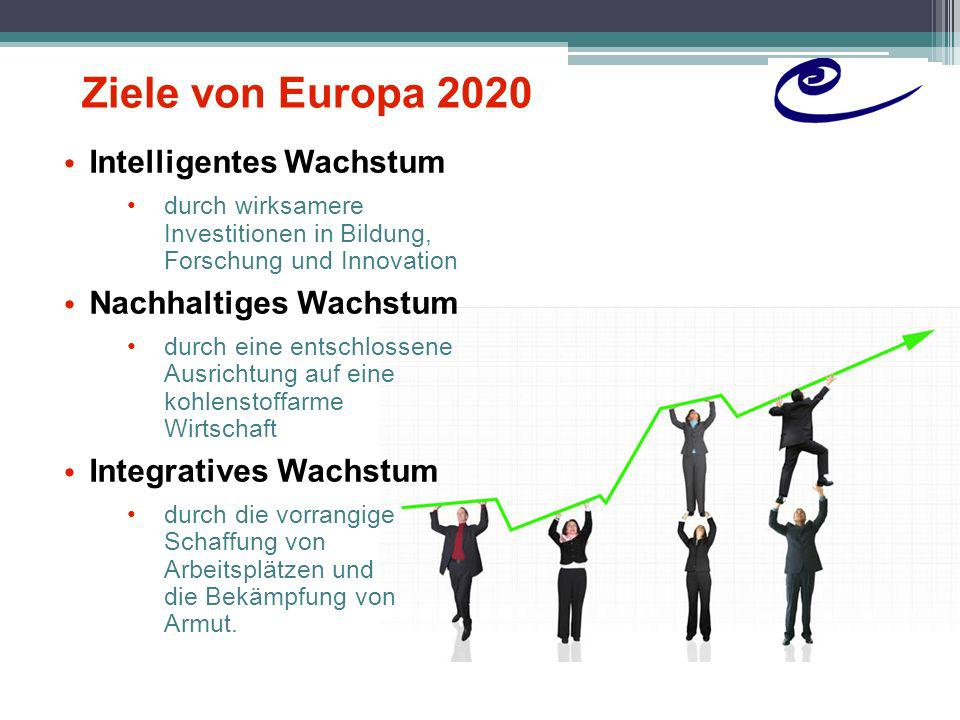 Die fünf EU-Kernziele für das Jahr 2020 1.