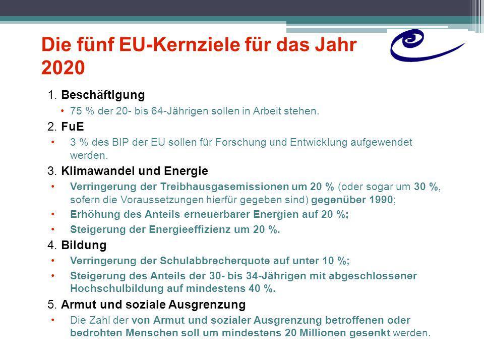 Die neue wirtschaftspolitische Steuerung der EU Drei Grundpfeiler: 1.Eine straffere Wirtschaftsagenda mit engerer Überwachung durch die EU: eine engmaschigere Überwachung der Wirtschafts- und Haushaltspolitik durch die EU neue Instrumente zur Beseitigung makroökonomischer Ungleichgewichte; eine neue Arbeitsmethode – das Europäische Semester – zur Erörterung wirtschaftlicher und haushaltspolitischer Prioritäten alljährlich zu einem festen Termin.