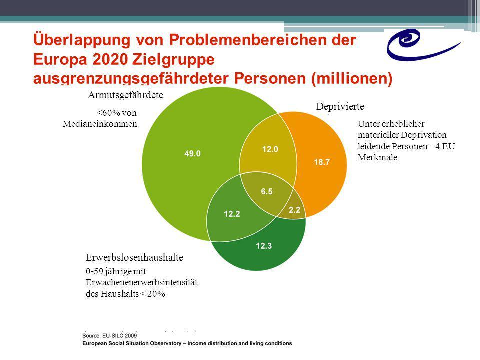 Sozialausgaben für die ältere Bevölkerung 65 +