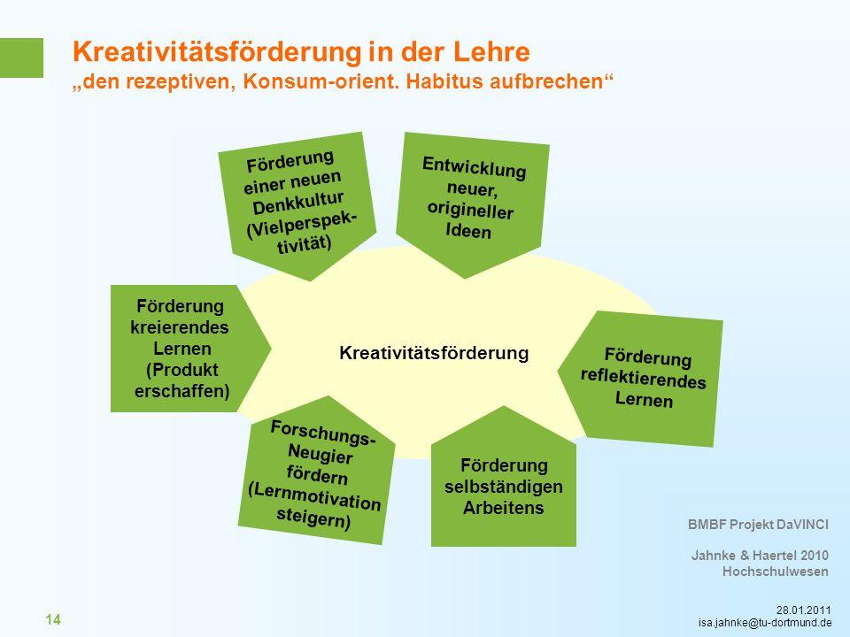 28.01.2011 isa.jahnke@tu-dortmund.de 14 Kreativitätsförderung Kreativitätsförderung in der Lehre den rezeptiven, Konsum-orient. Habitus aufbrechen BMB