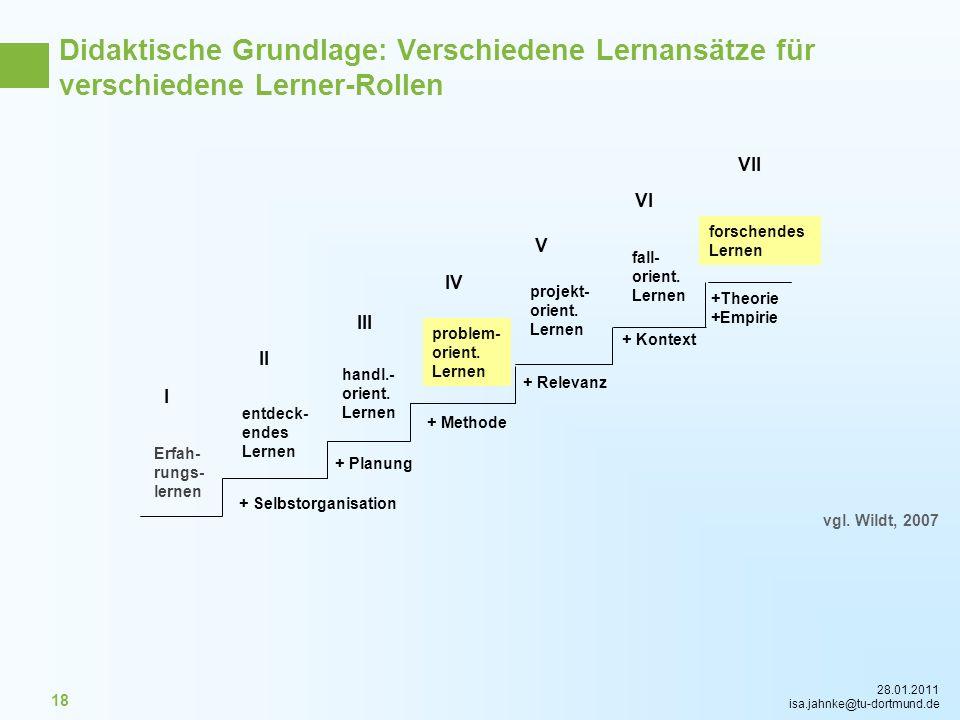 28.01.2011 isa.jahnke@tu-dortmund.de 18 Erfah- rungs- lernen entdeck- endes Lernen handl.- orient. Lernen problem- orient. Lernen projekt- orient. Ler
