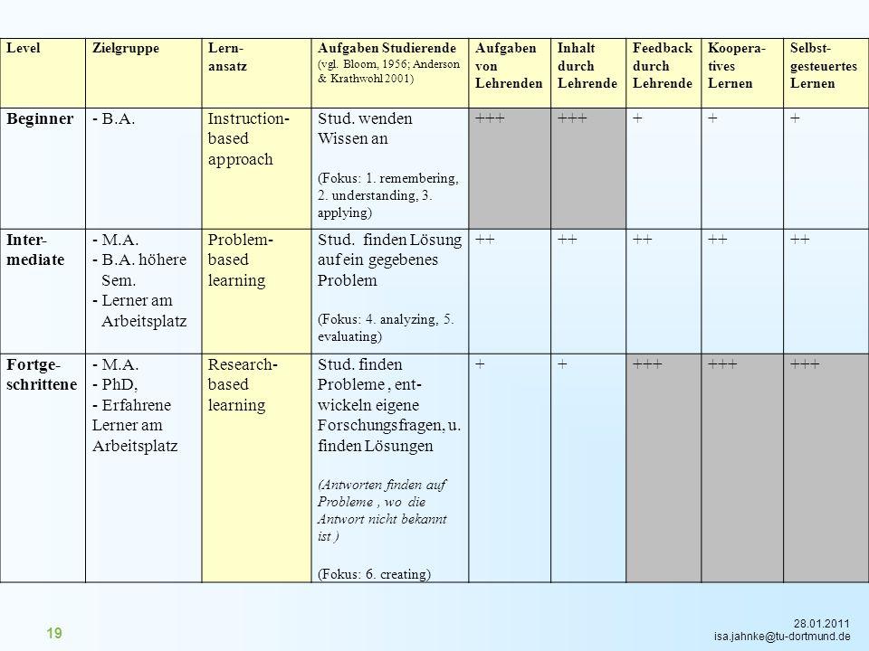 28.01.2011 isa.jahnke@tu-dortmund.de 19 LevelZielgruppeLern- ansatz Aufgaben Studierende (vgl. Bloom, 1956; Anderson & Krathwohl 2001) Aufgaben von Le