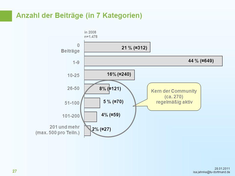 28.01.2011 isa.jahnke@tu-dortmund.de 27 10-25 51-100 26-50 1-9 101-200 201 und mehr (max. 500 pro Teiln.) Kern der Community (ca. 270) regelmäßig akti