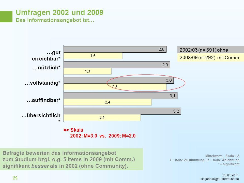 28.01.2011 isa.jahnke@tu-dortmund.de 29 Umfragen 2002 und 2009 Das Informationsangebot ist… …nützlich* …gut erreichbar* …übersichtlich * …auffindbar*