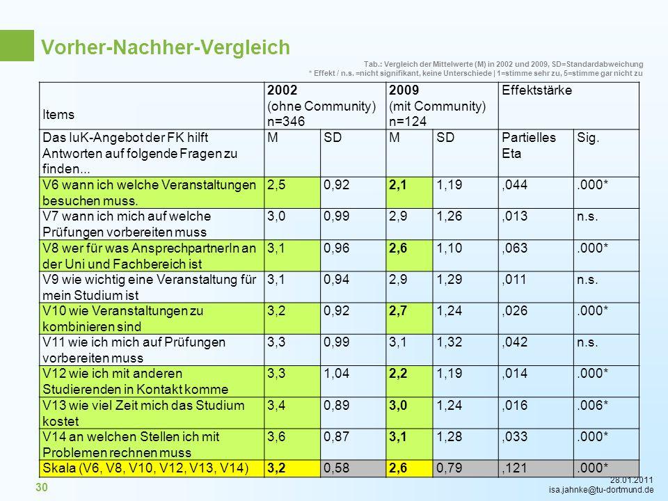 28.01.2011 isa.jahnke@tu-dortmund.de 30 Tab.: Vergleich der Mittelwerte (M) in 2002 und 2009, SD=Standardabweichung * Effekt / n.s. =nicht signifikant