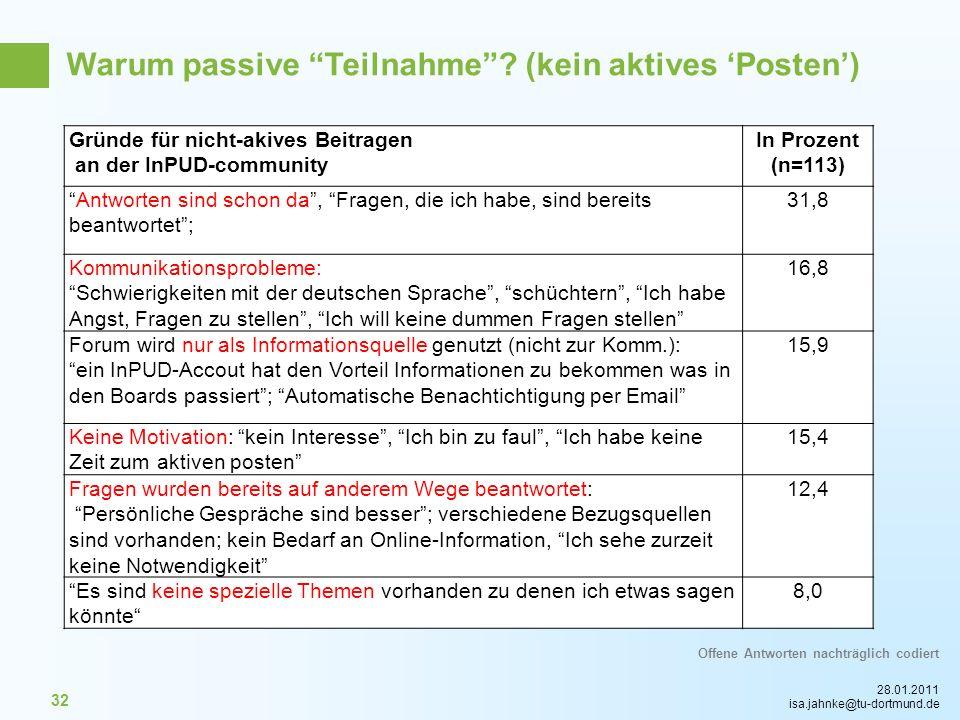 28.01.2011 isa.jahnke@tu-dortmund.de 32 Gründe für nicht-akives Beitragen an der InPUD-community In Prozent (n=113) Antworten sind schon da, Fragen, d