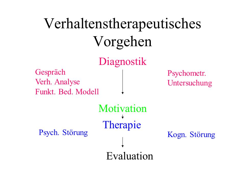 Verhaltenstherapeutisches Vorgehen Diagnostik Gespräch Verh. Analyse Funkt. Bed. Modell Psychometr. Untersuchung Motivation Therapie Psych. Störung Ko