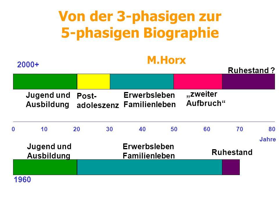 Allgemeine Tendenzen Prävalenz: bei über 65-jährigen zwischen 23-29%.