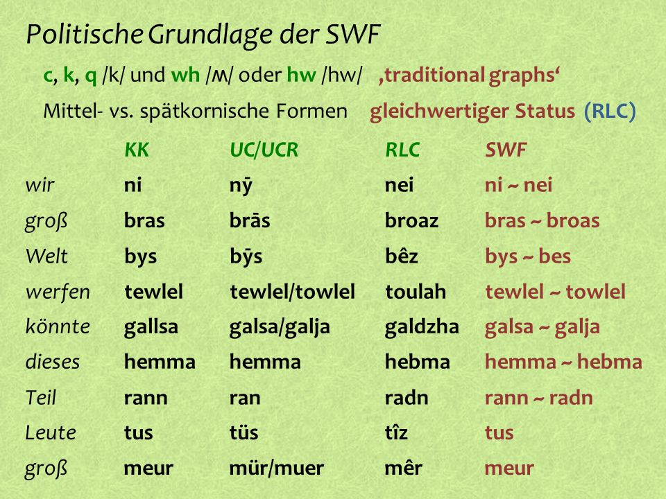 c, k, q /k/ und wh / ʍ / oder hw /hw/ Politische Grundlage der SWF,traditional graphs º Mittel- vs. spätkornische Formen gleichwertiger Status UC/UCRK