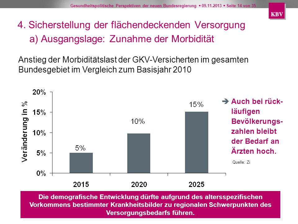 Gesundheitspolitische Perspektiven der neuen Bundesregierung 09.11.2013 Seite 14 von 35 Quelle: Zi Anstieg der Morbiditätslast der GKV-Versicherten im