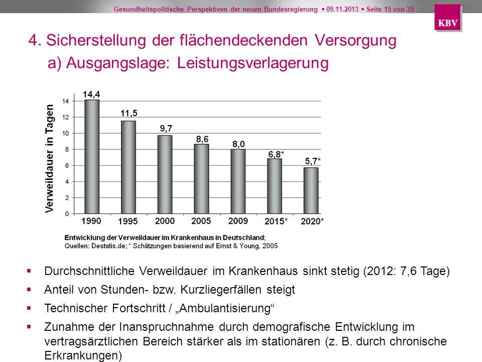 Gesundheitspolitische Perspektiven der neuen Bundesregierung 09.11.2013 Seite 15 von 35 Durchschnittliche Verweildauer im Krankenhaus sinkt stetig (20