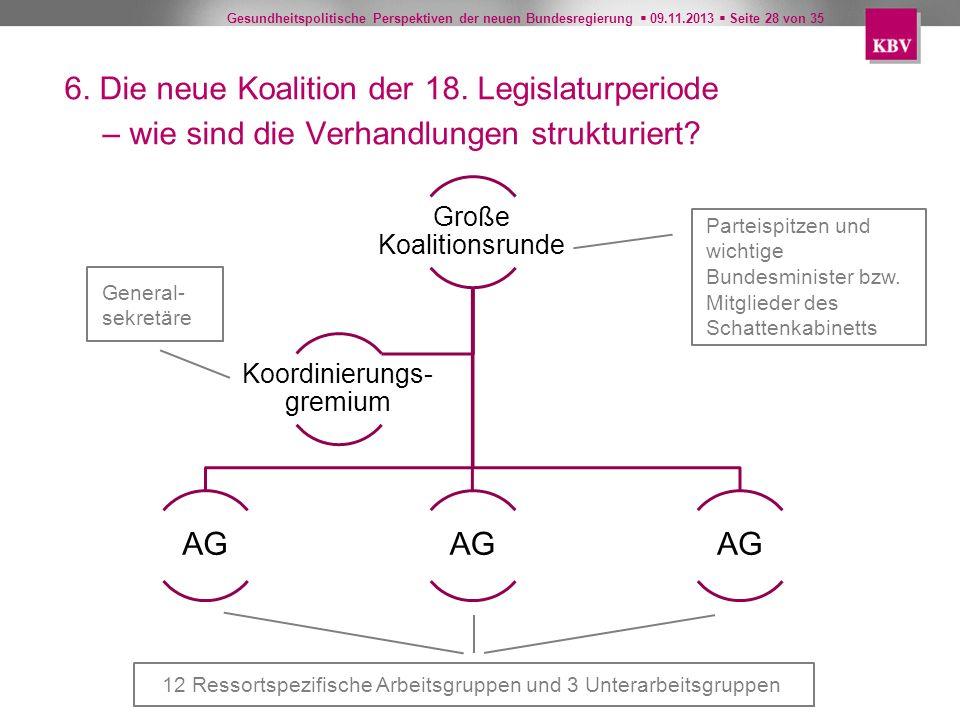 Gesundheitspolitische Perspektiven der neuen Bundesregierung 09.11.2013 Seite 28 von 35 Große Koalitionsrunde AG Koordinierungs- gremium Parteispitzen