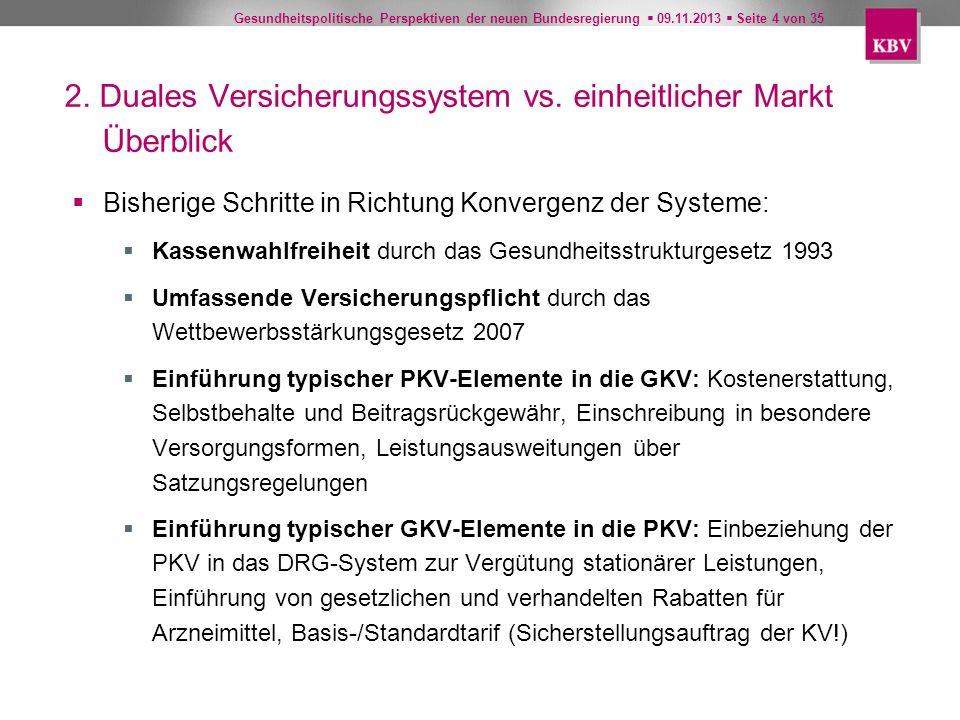 Gesundheitspolitische Perspektiven der neuen Bundesregierung 09.11.2013 Seite 4 von 35 Bisherige Schritte in Richtung Konvergenz der Systeme: Kassenwa