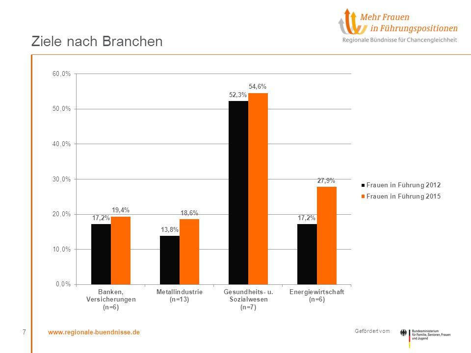 www.regionale-buendnisse.de Gefördert vom Ziele nach Ebenen/Positionen 8 n=44/Stand: Oktober 2013, Quelle: eigene Berechnungen