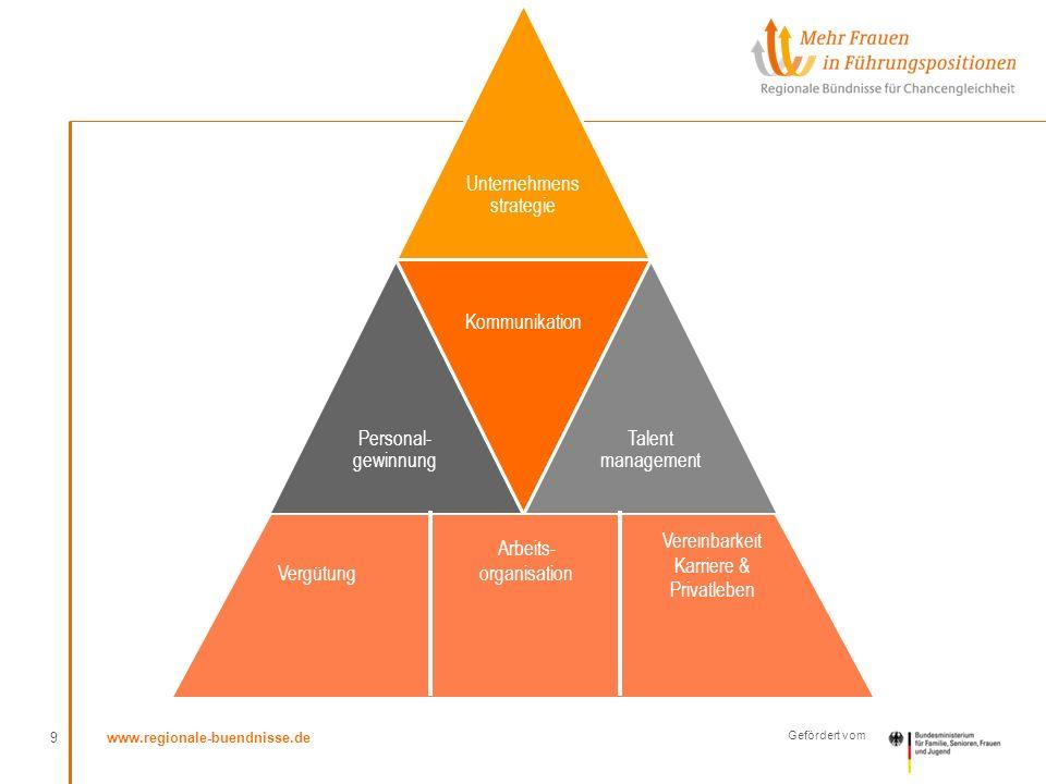 www.regionale-buendnisse.de Gefördert vom Unternehmens strategie Personal- gewinnung Kommunikation Talent management 9 Vergütung Arbeits- organisation Vereinbarkeit Karriere & Privatleben