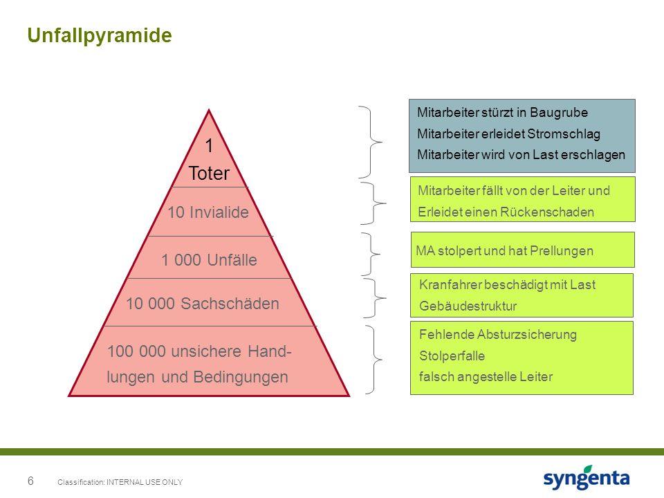 6 Unfallpyramide Classification: INTERNAL USE ONLY 100 000 unsichere Hand- lungen und Bedingungen 10 000 Sachschäden 1 000 Unfälle 10 Invialide 1 Tote