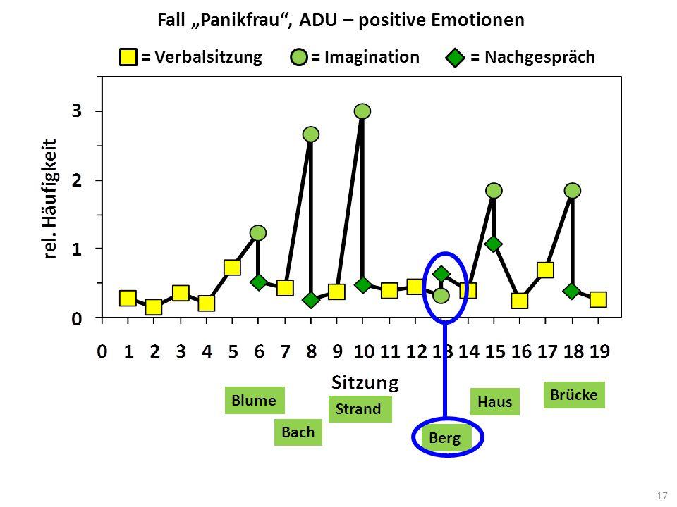 Fall Panikfrau, ADU – positive Emotionen = Verbalsitzung = Imagination = Nachgespräch Brücke Blume Bach Strand Haus Berg 17