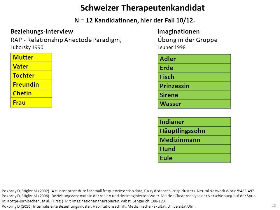 Schweizer Therapeutenkandidat N = 12 KandidatInnen, hier der Fall 10/12. Beziehungs-Interview RAP - Relationship Anectode Paradigm, Luborsky 1990 Imag