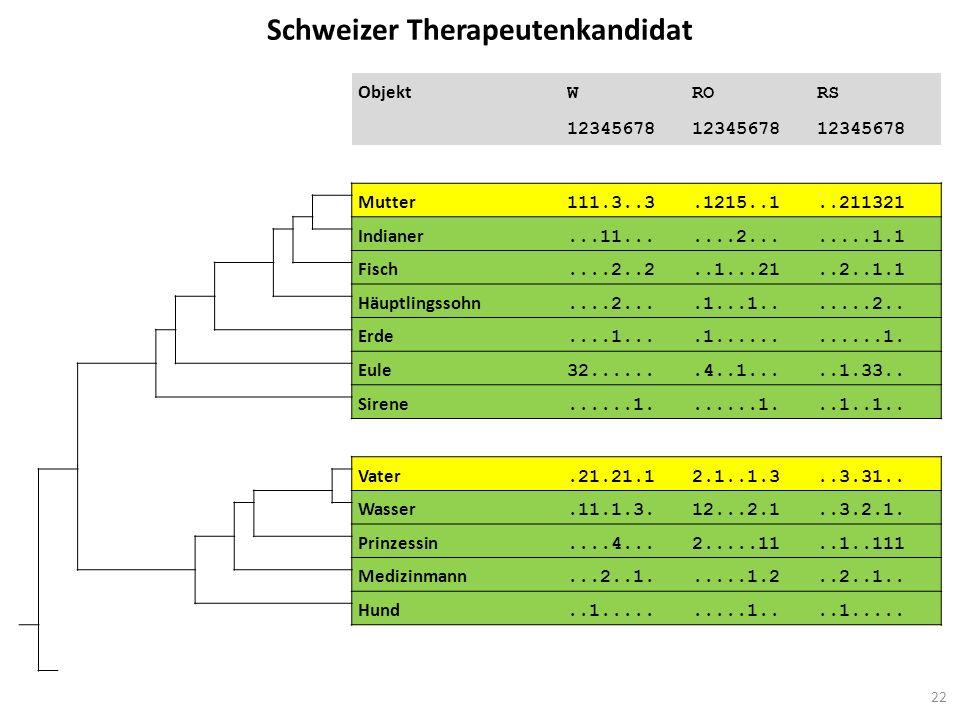 Schweizer Therapeutenkandidat Objekt WRORS 12345678 Mutter 111.3..3.1215..1..211321 Indianer...11.......2........1.1 Fisch....2..2..1...21..2..1.1 Häu