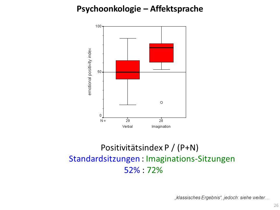 Psychoonkologie – Affektsprache Positivitätsindex P / (P+N) Standardsitzungen : Imaginations-Sitzungen 52% : 72% klassisches Ergebnis, jedoch: siehe w