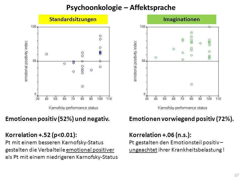 Psychoonkologie – Affektsprache Emotionen positiv (52%) und negativ. Korrelation +.52 (p<0.01): Pt mit einem besseren Karnofsky-Status gestalten die V