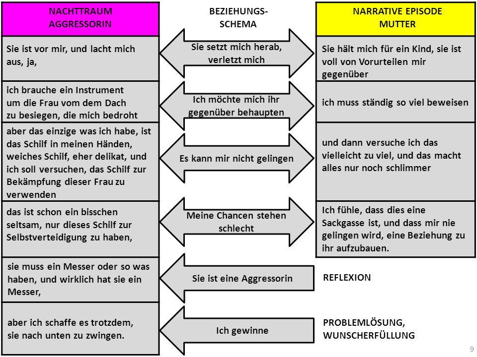 Übersicht NACHTTRAUM Fall Adlerpilotin.Nachtraum und Narrativ Fall Amalia X.