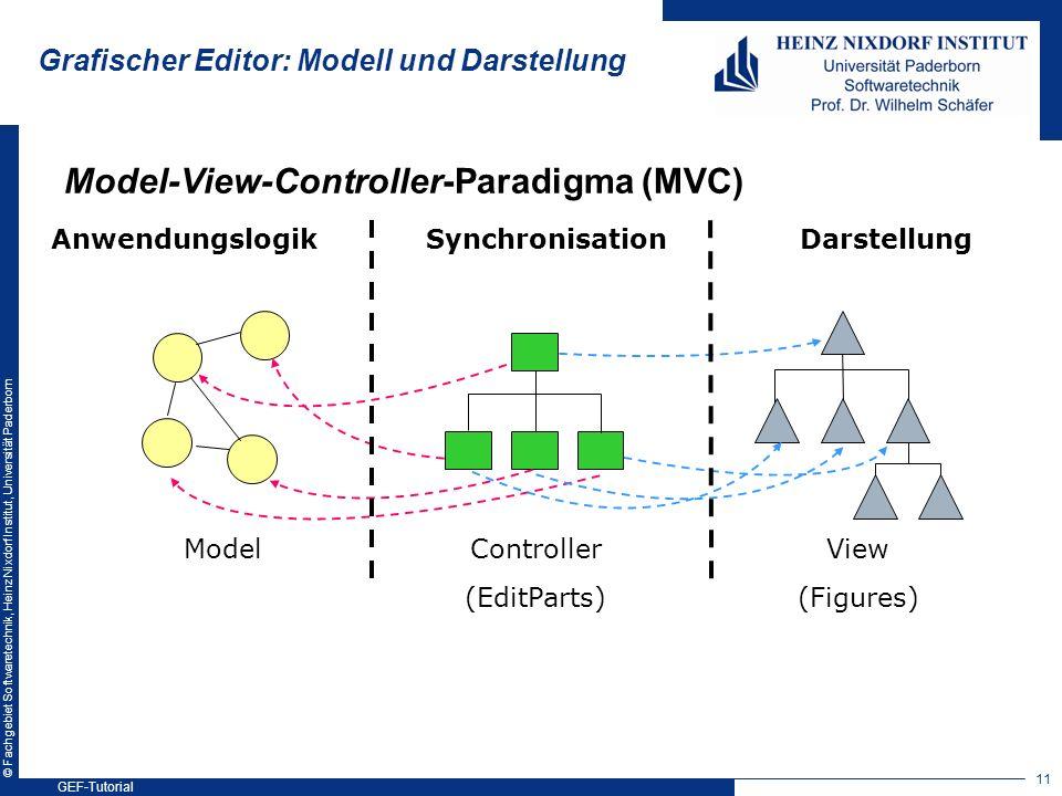 © Fachgebiet Softwaretechnik, Heinz Nixdorf Institut, Universität Paderborn Grafischer Editor: Modell und Darstellung Model-View-Controller-Paradigma