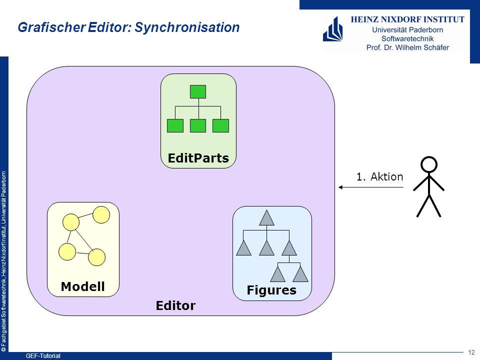 © Fachgebiet Softwaretechnik, Heinz Nixdorf Institut, Universität Paderborn Modell Figures EditParts Editor 1. Aktion Grafischer Editor: Synchronisati