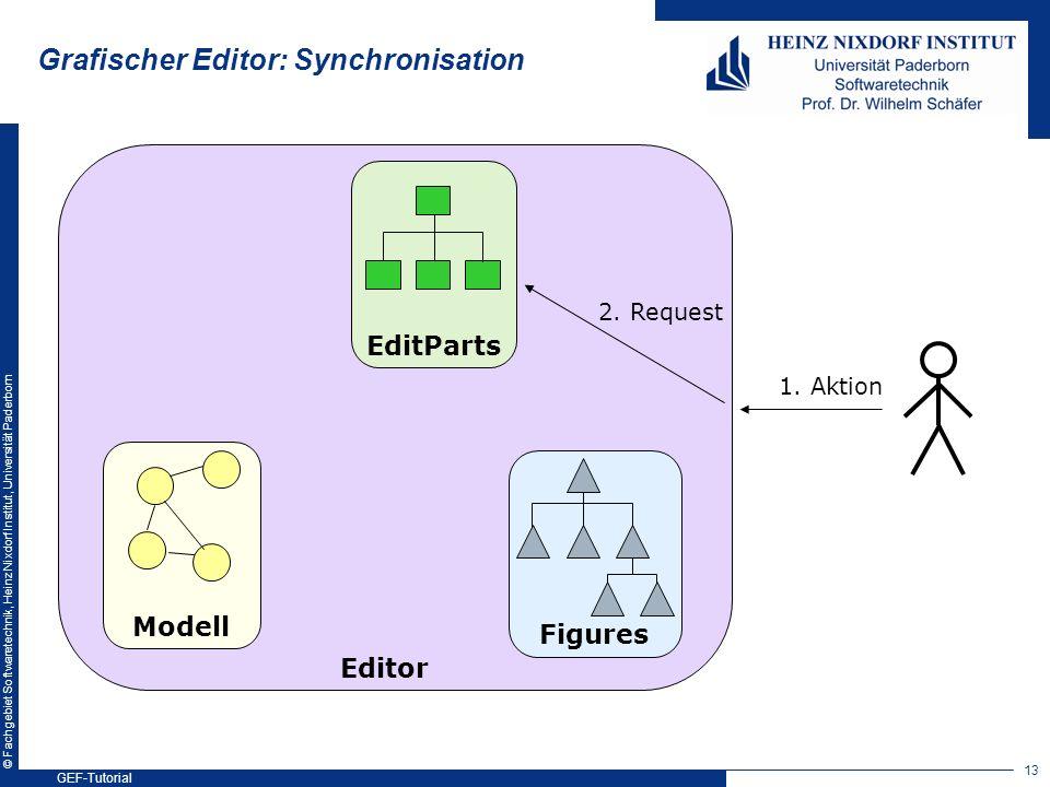 © Fachgebiet Softwaretechnik, Heinz Nixdorf Institut, Universität Paderborn Modell Figures EditParts 2. Request Editor 1. Aktion Grafischer Editor: Sy