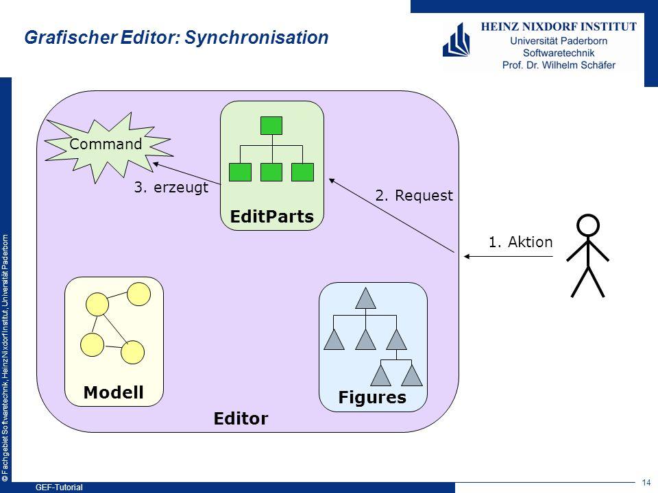 © Fachgebiet Softwaretechnik, Heinz Nixdorf Institut, Universität Paderborn Modell Figures EditParts 2. Request Editor 1. Aktion Command 3. erzeugt Gr