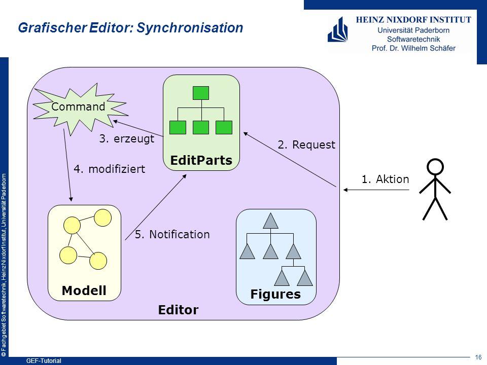 © Fachgebiet Softwaretechnik, Heinz Nixdorf Institut, Universität Paderborn Modell Figures EditParts 2. Request Editor 1. Aktion Command 3. erzeugt 4.
