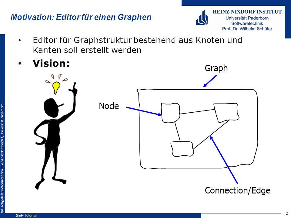 © Fachgebiet Softwaretechnik, Heinz Nixdorf Institut, Universität Paderborn Editor für Graphstruktur bestehend aus Knoten und Kanten soll erstellt wer