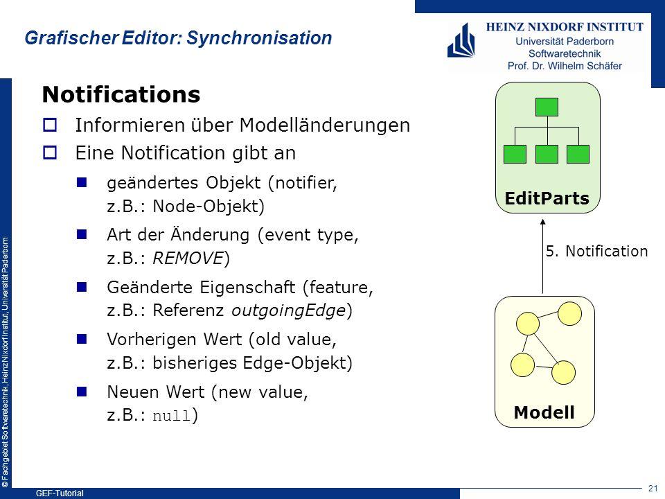 © Fachgebiet Softwaretechnik, Heinz Nixdorf Institut, Universität Paderborn Grafischer Editor: Synchronisation Modell EditParts 5. Notification Notifi