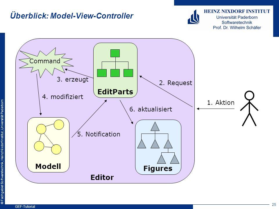 © Fachgebiet Softwaretechnik, Heinz Nixdorf Institut, Universität Paderborn Überblick: Model-View-Controller Modell Figures EditParts 2. Request Edito