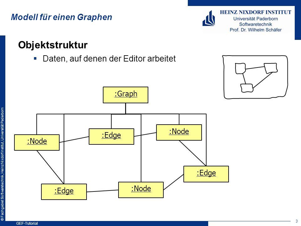 © Fachgebiet Softwaretechnik, Heinz Nixdorf Institut, Universität Paderborn Modell für einen Graphen Objektstruktur Daten, auf denen der Editor arbeit