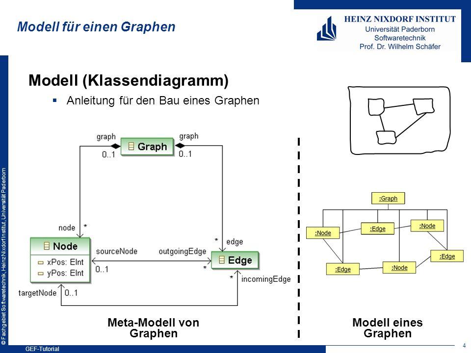 © Fachgebiet Softwaretechnik, Heinz Nixdorf Institut, Universität Paderborn Modell für einen Graphen Modell (Klassendiagramm) Anleitung für den Bau ei