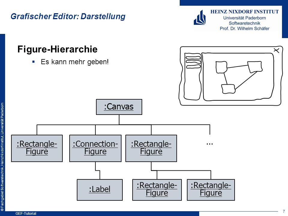 © Fachgebiet Softwaretechnik, Heinz Nixdorf Institut, Universität Paderborn Grafischer Editor: Darstellung Figure-Hierarchie Es kann mehr geben! :Canv