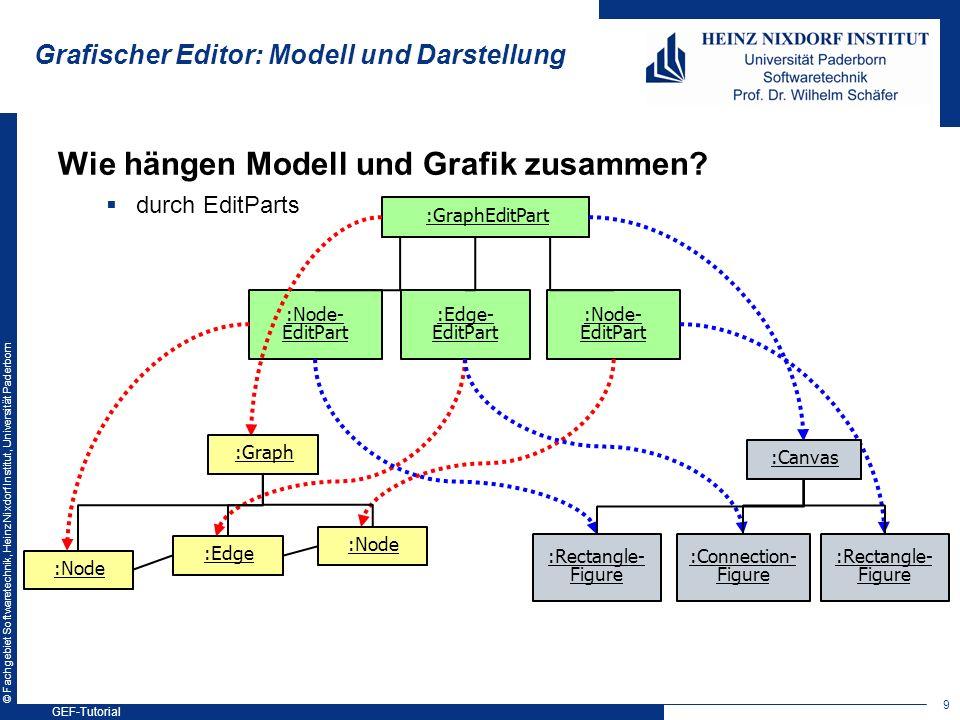 © Fachgebiet Softwaretechnik, Heinz Nixdorf Institut, Universität Paderborn Grafischer Editor: Modell und Darstellung Wie hängen Modell und Grafik zus