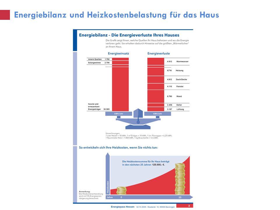 Energiebilanz und Heizkostenbelastung für das Haus