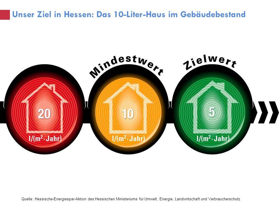 Unser Ziel in Hessen: Das 10-Liter-Haus im Gebäudebestand Quelle: Hessische-Energiespar-Aktion des Hessischen Ministeriums für Umwelt, Energie, Landwi