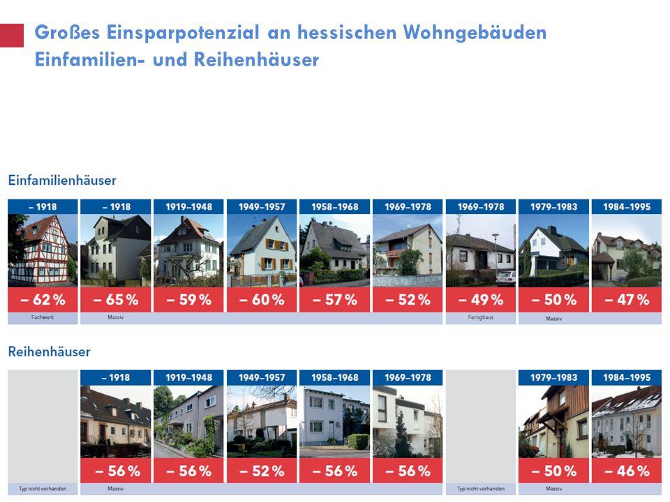 Großes Einsparpotenzial an hessischen Wohngebäuden Einfamilien- und Reihenhäuser