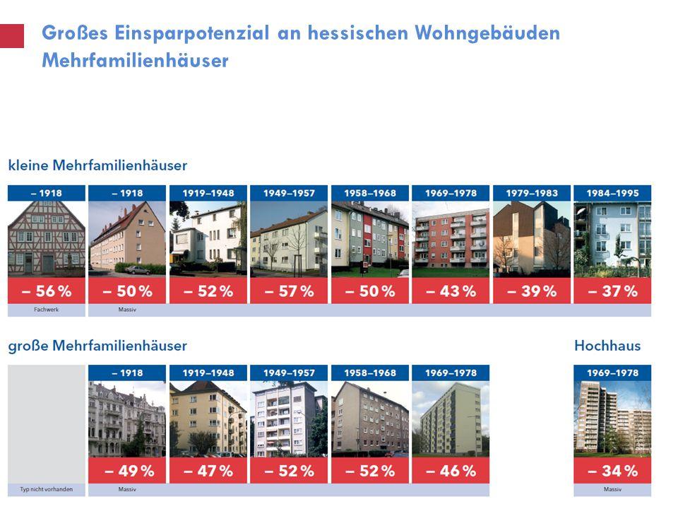 Großes Einsparpotenzial an hessischen Wohngebäuden Mehrfamilienhäuser