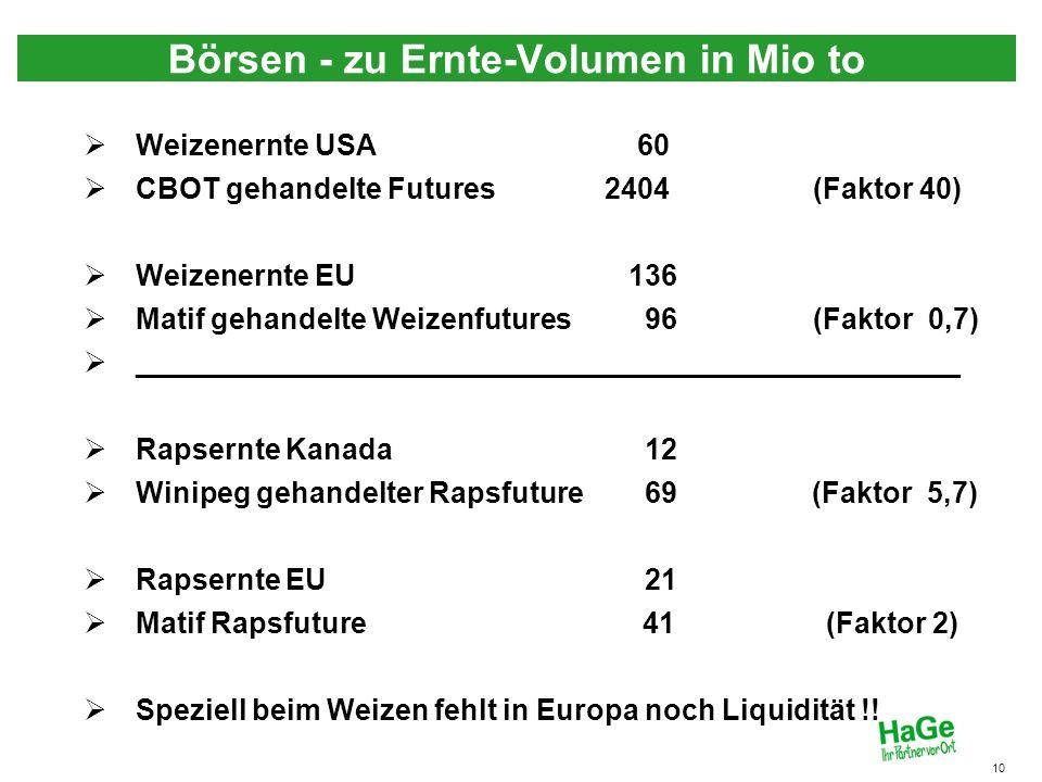 Börsen - zu Ernte-Volumen in Mio to 10 Weizenernte USA 60 CBOT gehandelte Futures 2404 (Faktor 40) Weizenernte EU 136 Matif gehandelte Weizenfutures 9