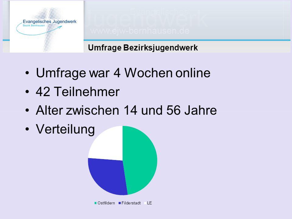Umfrage Bezirksjugendwerk Umfrage war 4 Wochen online 42 Teilnehmer Alter zwischen 14 und 56 Jahre Verteilung